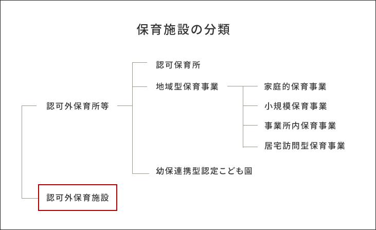 保育施設の分類